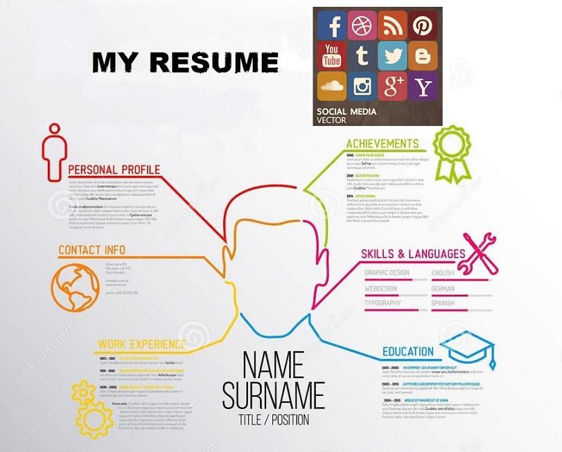 Resume moderno-RRSS